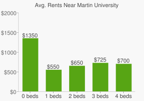 Graph of average rent prices for Martin University