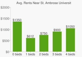 Graph of average rent prices for St. Ambrose University