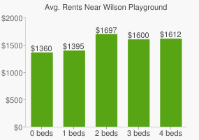 Graph of average rent prices for Wilson Playground