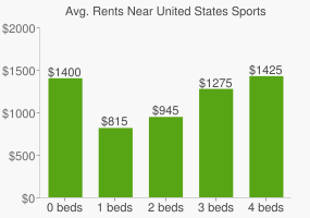 Graph of average rent prices for United States Sports Academy