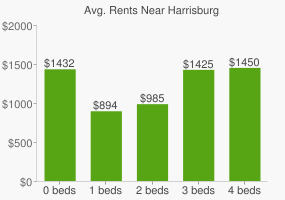 Graph of average rent prices for Harrisburg