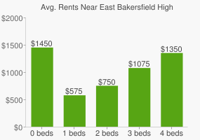 Graph of average rent prices for East Bakersfield High School
