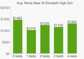 Graph of average rent prices for St Elizabeth High School