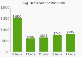 Graph of average rent prices for Aamodt Park