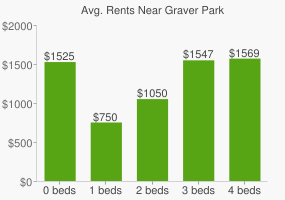 Graph of average rent prices for Graver Park