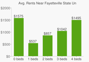 Graph of average rent prices for Fayetteville State University