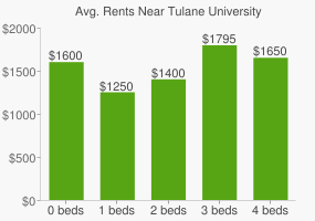 Graph of average rent prices for Tulane University