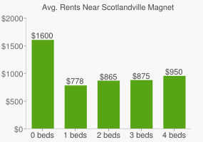 Graph of average rent prices for Scotlandville Magnet High School