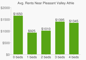 Graph of average rent prices for Pleasant Valley Athletic Complex