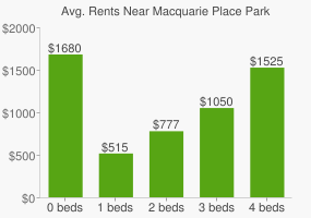 Graph of average rent prices for Macquarie Place Park