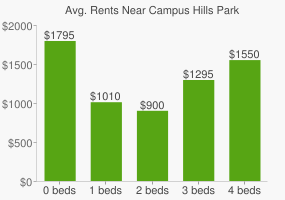 Graph of average rent prices for Campus Hills Park