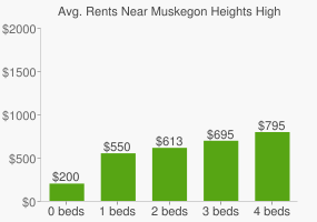 Graph of average rent prices for Muskegon Heights High School