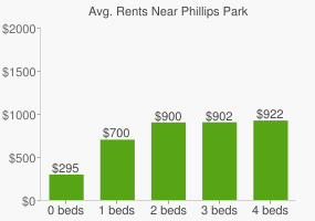 Graph of average rent prices for Phillips Park