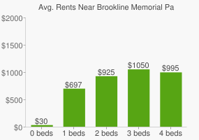 Graph of average rent prices for Brookline Memorial Park