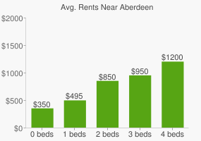 Graph of average rent prices for Aberdeen