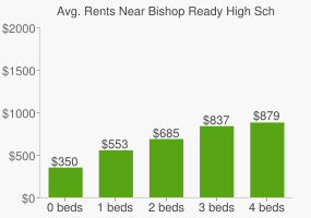 Graph of average rent prices for Bishop Ready High School
