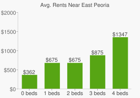 Graph of average rent prices for East Peoria
