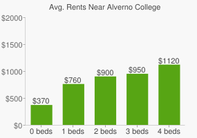 Graph of average rent prices for Alverno College
