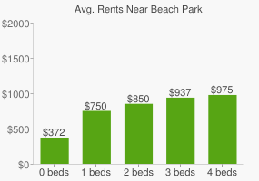 Graph of average rent prices for Beach Park