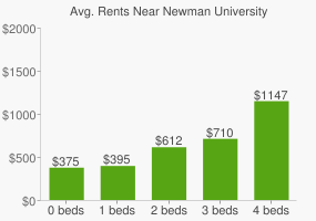 Graph of average rent prices for Newman University
