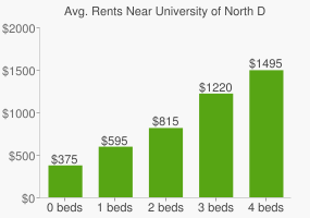 Graph of average rent prices for University of North Dakota