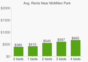 Graph of average rent prices for McMillen Park