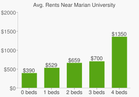 Graph of average rent prices for Marian University