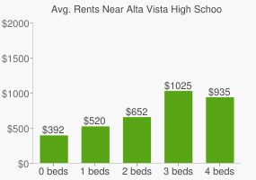 Graph of average rent prices for Alta Vista High School