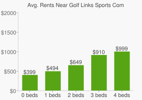 Graph of average rent prices for Golf Links Sports Complex