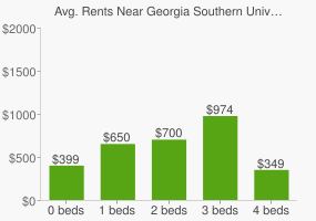 Graph of average rent prices for Georgia Southern University