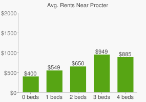 Graph of average rent prices for Procter & Gamble Headquarters