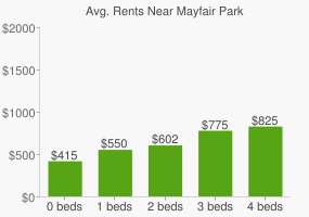 Graph of average rent prices for Mayfair Park