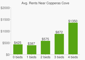 Graph of average rent prices for Copperas Cove