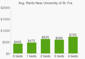 Graph of average rent prices for University of St. Francis