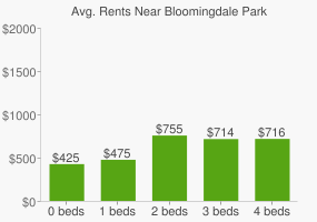 Graph of average rent prices for Bloomingdale Park