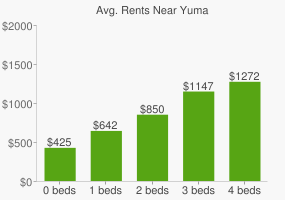 Graph of average rent prices for Yuma