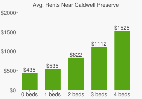 Graph of average rent prices for Caldwell Preserve