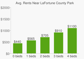Graph of average rent prices for LaFortune County Park