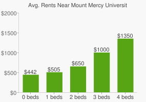 Graph of average rent prices for Mount Mercy University