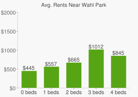 Graph of average rent prices for Wahl Park