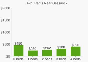 Graph of average rent prices for Cessnock