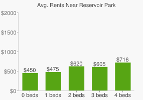 Graph of average rent prices for Reservoir Park