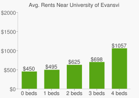 Graph of average rent prices for University of Evansville