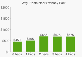 Graph of average rent prices for Swinney Park