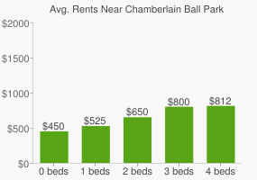 Graph of average rent prices for Chamberlain Ball Park