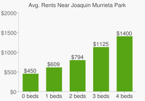 Graph of average rent prices for Joaquin Murrieta Park
