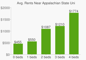 Graph of average rent prices for Appalachian State University
