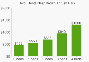 Graph of average rent prices for Brown Thrush Park