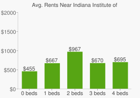 Graph of average rent prices for Indiana Institute of Technology