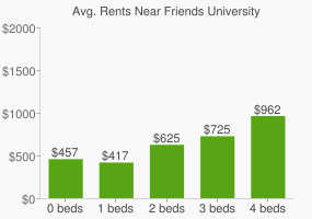 Graph of average rent prices for Friends University